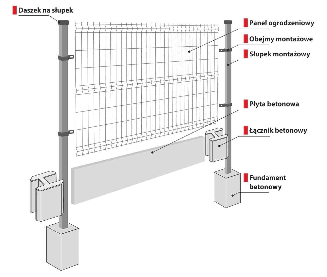 Sposób montażu z łącznikami betonowymi