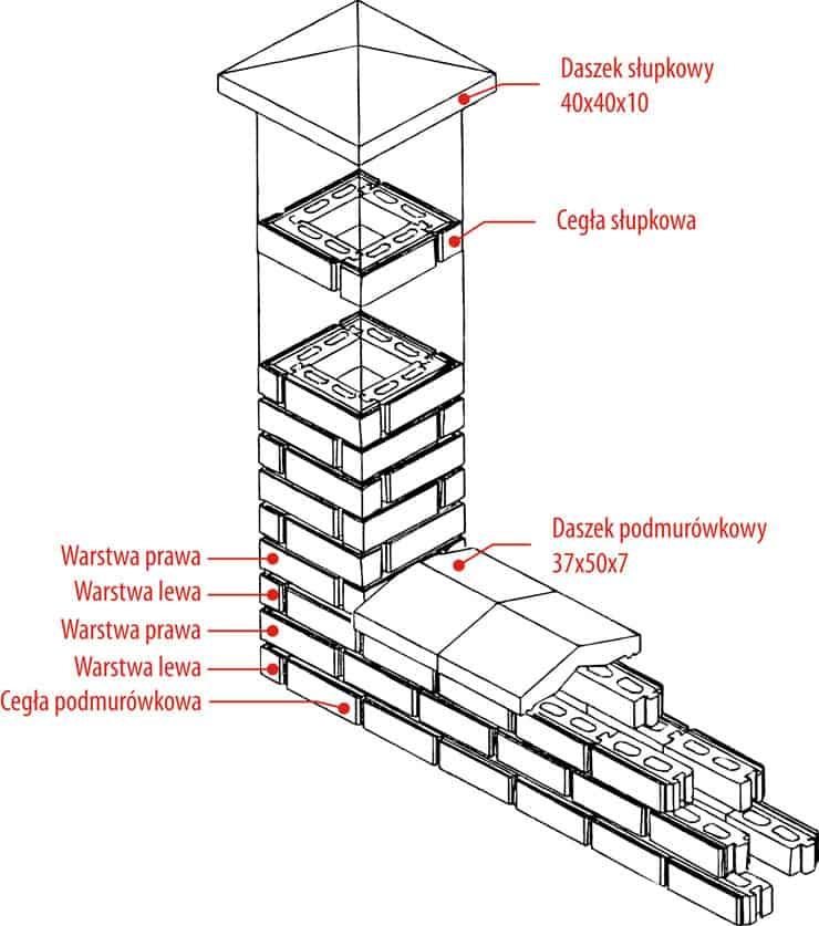 Sposób montażu cegły łupanej 8,5